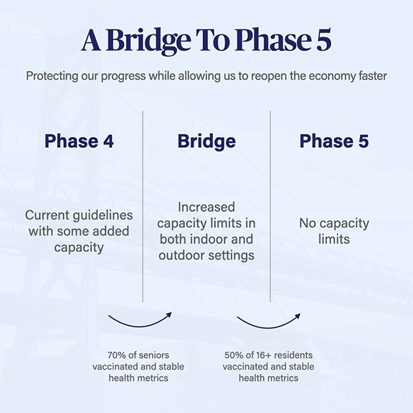 Illinois Bridge to Phase 5